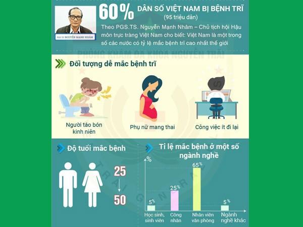 Tỷ lệ mắc trĩ nội ở Việt Nam
